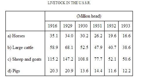 Livestock in ussr 1916-1933.jpg